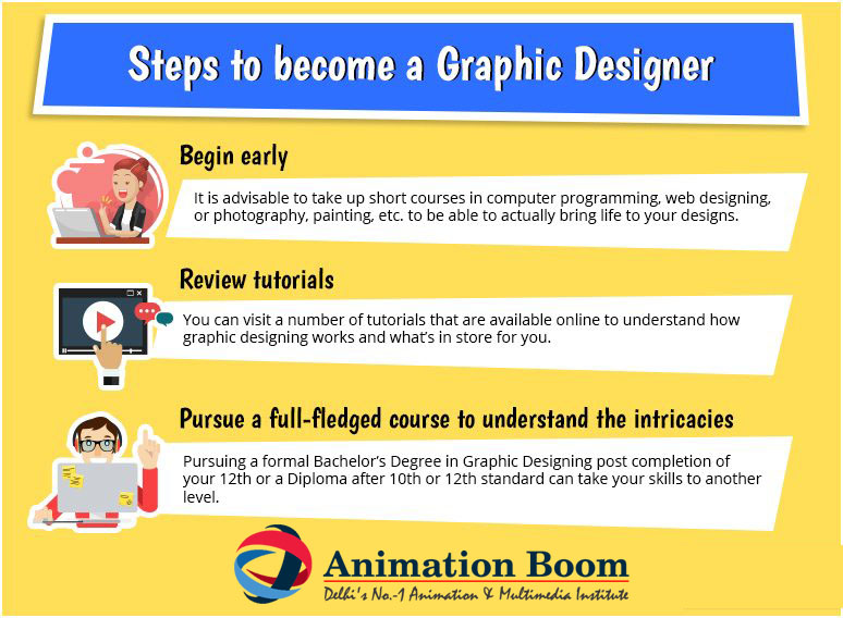 What are the course available for graphic design what is the duration of the course what we have to study to become a graphic designer?